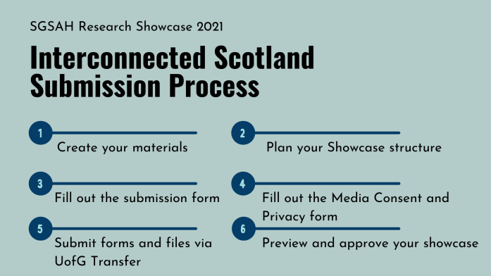 Interconnected Scotland Submission Process 1 - Create your materials 2 - Fill out the submission form 3 - Submit forms and files via UofG Transfer 4- Plan your showcase structure 5 - Fill out the Media Consent and Privacy form 6 - Preview and approve your showcase